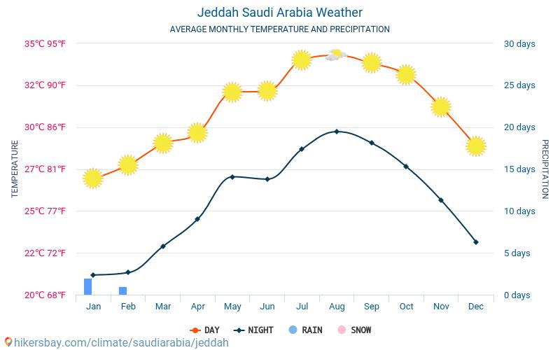 Τζέντα - Οι μέσες μηνιαίες θερμοκρασίες και καιρικές συνθήκες 2015 - 2018 Μέση θερμοκρασία στο Τζέντα τα τελευταία χρόνια. Μέση καιρού Τζέντα, Σαουδική Αραβία.