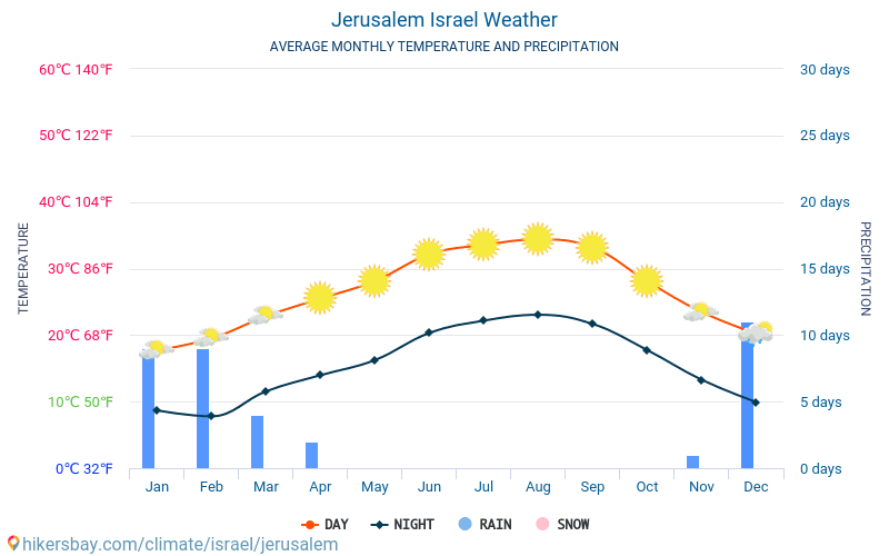 Jerusalem - Average Monthly temperatures and weather 2015 - 2019 Average temperature in Jerusalem over the years. Average Weather in Jerusalem, Israel.