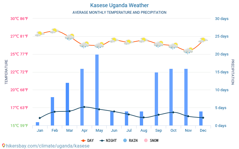 Kasese - Average Monthly temperatures and weather 2015 - 2018 Average temperature in Kasese over the years. Average Weather in Kasese, Uganda.