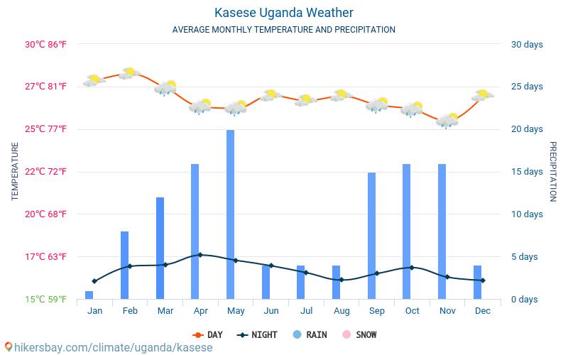 Kasese - Clima y temperaturas medias mensuales 2015 - 2018 Temperatura media en Kasese sobre los años. Tiempo promedio en Kasese, Uganda.