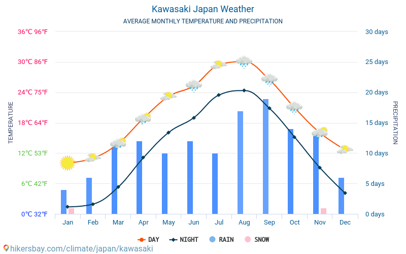 Kawasaki - Keskimääräiset kuukausi lämpötilat ja sää 2015 - 2018 Keskilämpötila Kawasaki vuoden aikana. Keskimääräinen Sää Kawasaki, Japani.