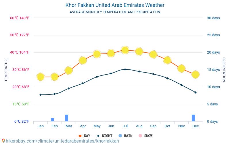 Khor Fakkan - औसत मासिक तापमान और मौसम 2015 - 2019 वर्षों से Khor Fakkan में औसत तापमान । Khor Fakkan, संयुक्त अरब अमीरात में औसत मौसम ।