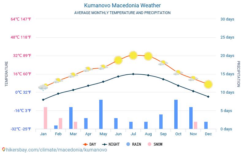 Kumanovo - Gemiddelde maandelijkse temperaturen en weer 2015 - 2018 Gemiddelde temperatuur in de Kumanovo door de jaren heen. Het gemiddelde weer in Kumanovo, Macedonië.