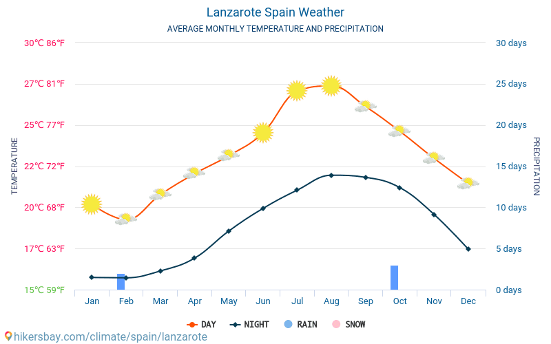 Lanzarote - Average Monthly temperatures and weather 2015 - 2018 Average temperature in Lanzarote over the years. Average Weather in Lanzarote, Spain.