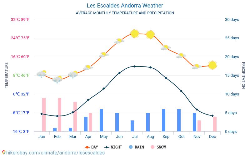 Les Escaldes - Середні щомісячні температури і погода 2015 - 2020 Середня температура в Les Escaldes протягом багатьох років. Середній Погодні в Les Escaldes, Андорра. hikersbay.com