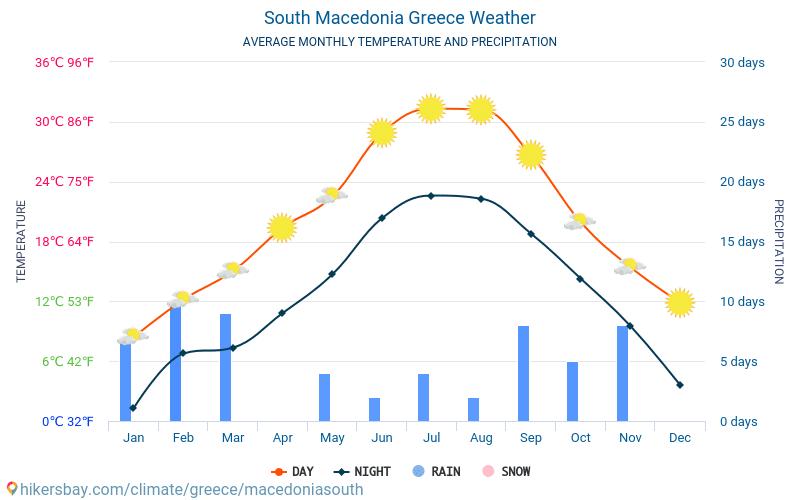 Sud Macedonia - Clima e temperature medie mensili 2015 - 2018 Temperatura media in Sud Macedonia nel corso degli anni. Tempo medio a Sud Macedonia, Grecia.