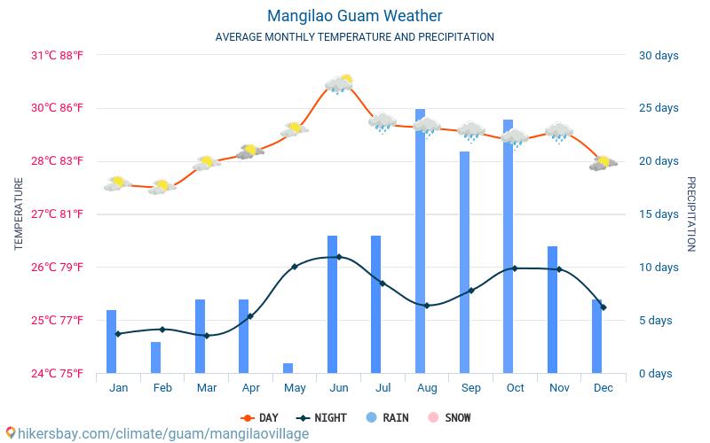 Mangilao Municipality - Genomsnittliga månatliga temperaturer och väder 2015 - 2019 Medeltemperaturen i Mangilao Municipality under åren. Genomsnittliga vädret i Mangilao Municipality, Guam.