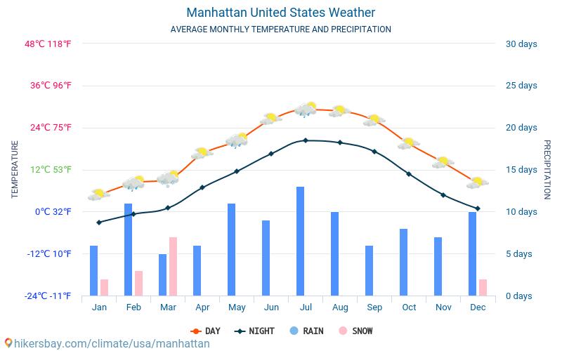 Manhetena - Mēneša vidējā temperatūra un laika 2015 - 2020 Vidējā temperatūra ir Manhetena pa gadiem. Vidējais laika Manhetena, Amerikas Savienotās Valstis.