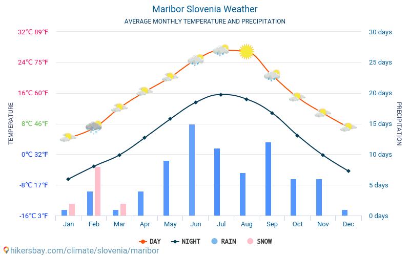Maribor - Average Monthly temperatures and weather 2015 - 2018 Average temperature in Maribor over the years. Average Weather in Maribor, Slovenia.