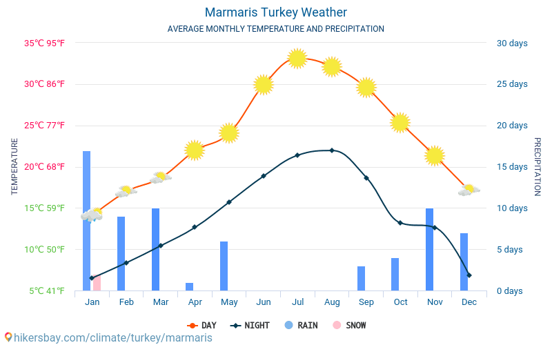 Marmaris - Average Monthly temperatures and weather 2015 - 2018 Average temperature in Marmaris over the years. Average Weather in Marmaris, Turkey.