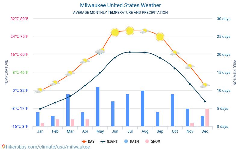 Milwaukee - Clima y temperaturas medias mensuales 2015 - 2019 Temperatura media en Milwaukee sobre los años. Tiempo promedio en Milwaukee, Estados Unidos.