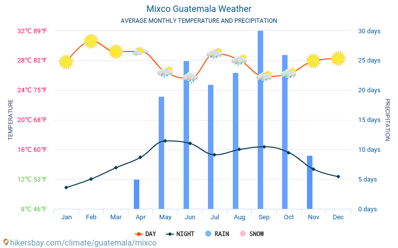 Mixco - Average Monthly temperatures and weather 2015 - 2019 Average temperature in Mixco over the years. Average Weather in Mixco, Guatemala.