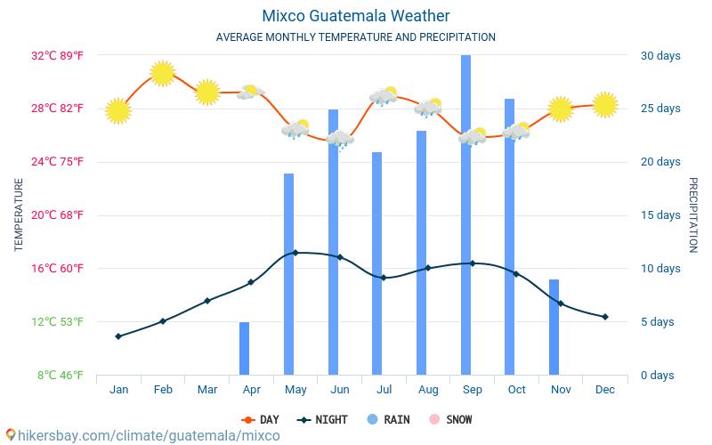 Mixco - Météo et températures moyennes mensuelles 2015 - 2019 Température moyenne en Mixco au fil des ans. Conditions météorologiques moyennes en Mixco, Guatemala.