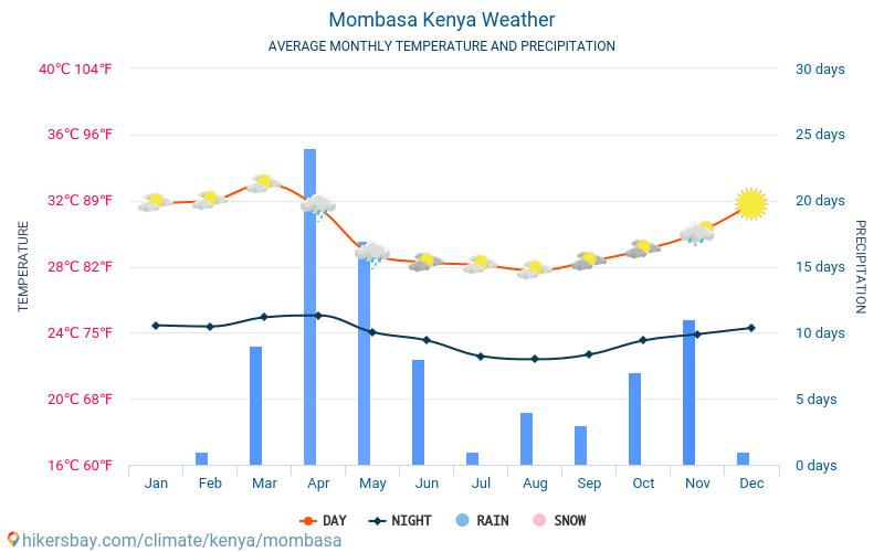 Mombasa - Gennemsnitlige månedlige temperatur og vejr 2015 - 2019 Gennemsnitstemperatur i Mombasa gennem årene. Gennemsnitlige vejr i Mombasa, Kenya.