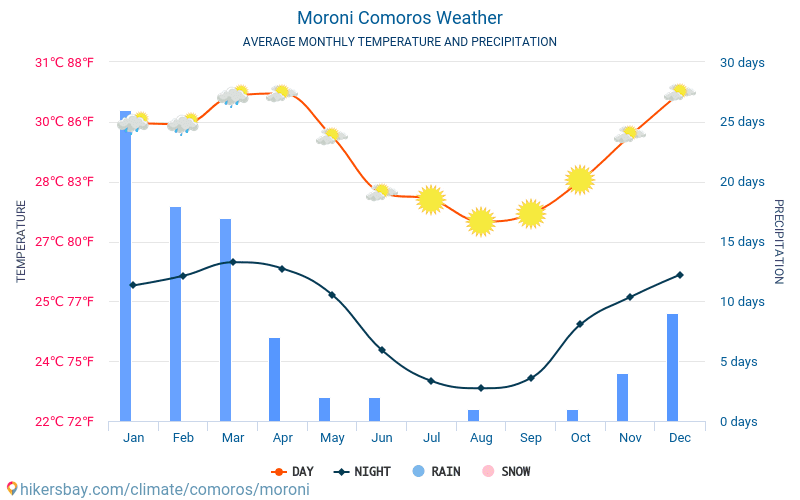 Moroni - Average Monthly temperatures and weather 2015 - 2018 Average temperature in Moroni over the years. Average Weather in Moroni, Comoros.