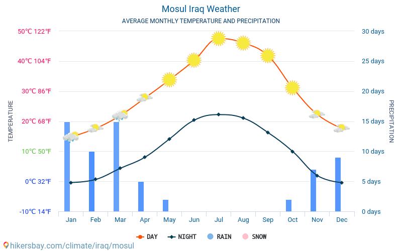الموصل - متوسط درجات الحرارة الشهرية والطقس 2015 - 2018 يبلغ متوسط درجة الحرارة في الموصل على مر السنين. متوسط حالة الطقس في الموصل, العراق.