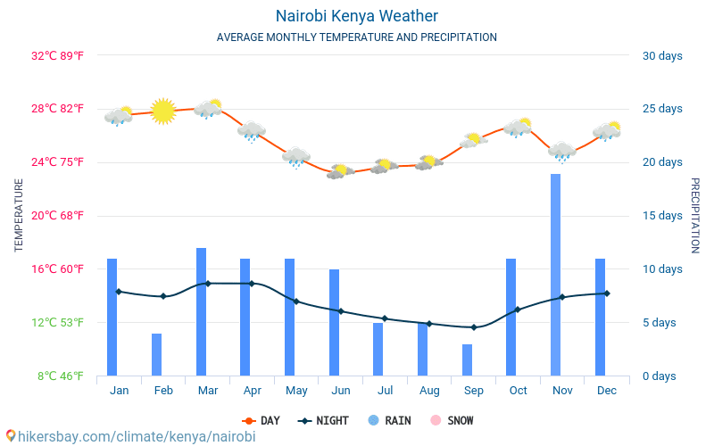 Nairobi - Average Monthly temperatures and weather 2015 - 2019 Average temperature in Nairobi over the years. Average Weather in Nairobi, Kenya.