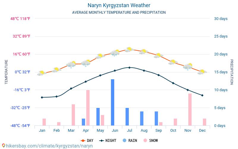 Naryn - Średnie miesięczne temperatury i pogoda 2015 - 2019 Średnie temperatury w Naryn w ubiegłych latach. Historyczna średnia pogoda w Naryn, Kirgistan.