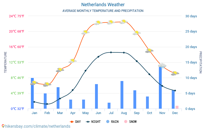 Netherlands - Average Monthly temperatures and weather 2015 - 2018 Average temperature in Netherlands over the years. Average Weather in Netherlands.
