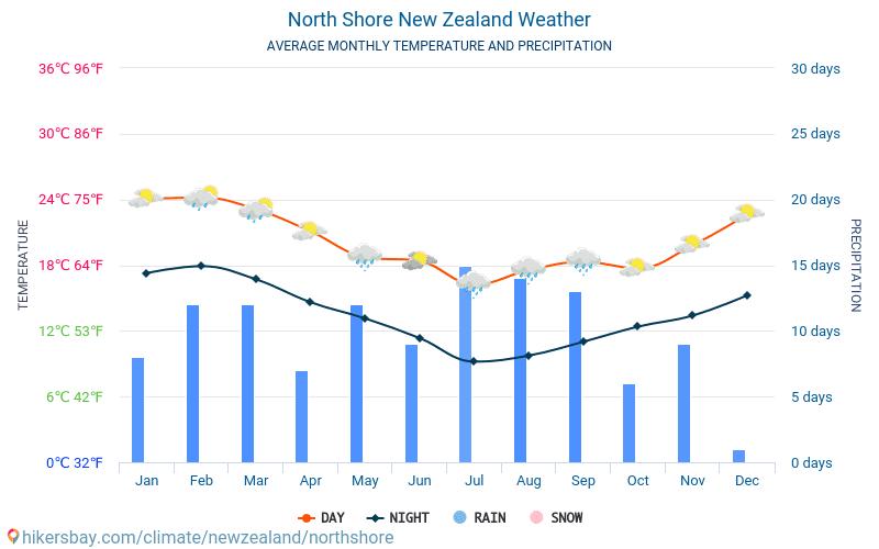 Норт Шор - Средните месечни температури и времето 2015 - 2018 Средната температура в Норт Шор през годините. Средно време в Норт Шор, Нова Зеландия.
