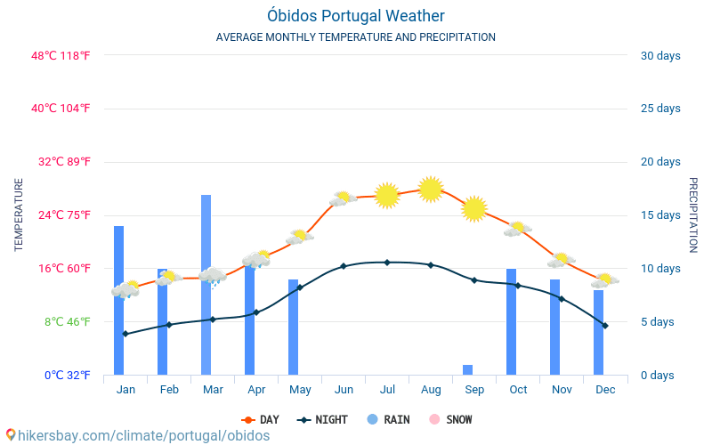Óbidos - Average Monthly temperatures and weather 2015 - 2019 Average temperature in Óbidos over the years. Average Weather in Óbidos, Portugal.