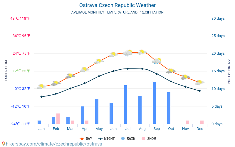 Ostrava - Average Monthly temperatures and weather 2015 - 2018 Average temperature in Ostrava over the years. Average Weather in Ostrava, Czech Republic.