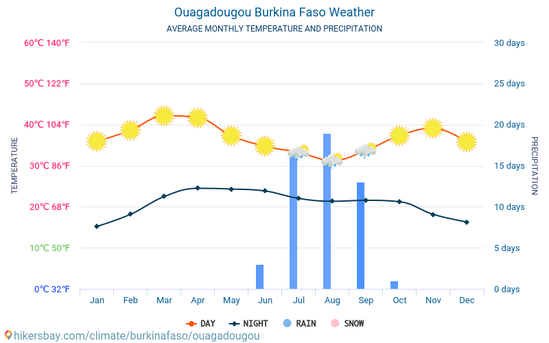 Ouagadougou - Average Monthly temperatures and weather 2015 - 2018 Average temperature in Ouagadougou over the years. Average Weather in Ouagadougou, Burkina Faso.