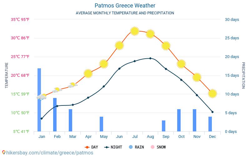 帕特莫斯岛 - 平均每月气温和天气 2015 - 2019 平均温度在 帕特莫斯岛 多年来。 帕特莫斯岛, 希腊 中的平均天气。