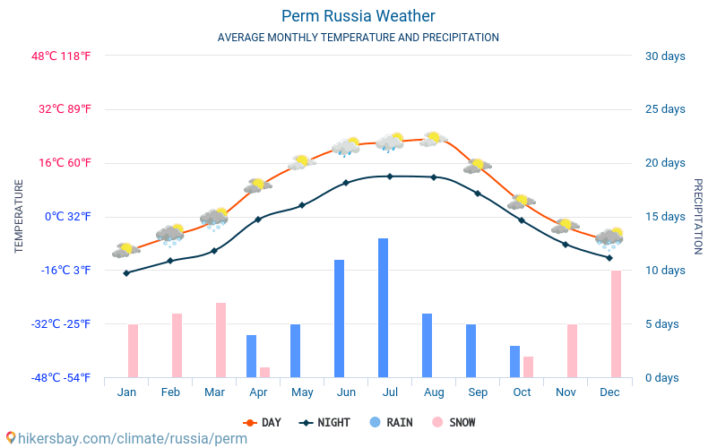 Perm - Ortalama aylık sıcaklık ve hava durumu 2015 - 2019 Yıl boyunca ortalama sıcaklık Perm içinde. Ortalama hava Perm, Rusya içinde.