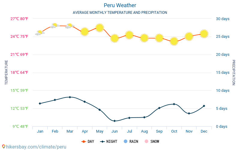 Peru - Average Monthly temperatures and weather 2015 - 2018 Average temperature in Peru over the years. Average Weather in Peru.