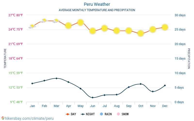 Перу - Середні щомісячні температури і погода 2015 - 2018 Середня температура в Перу протягом багатьох років. Середній Погодні в Перу.