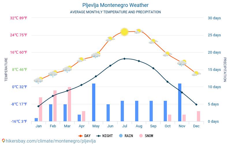 プリェヴリャ - 毎月の平均気温と天気 2015 - 2018 長年にわたり プリェヴリャ の平均気温。 プリェヴリャ, モンテネグロ の平均天気予報。