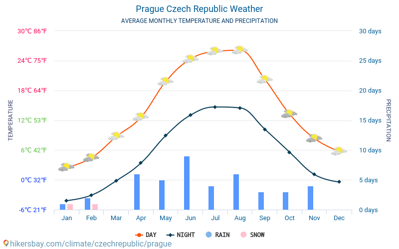 Prague - Average Monthly temperatures and weather 2015 - 2018 Average temperature in Prague over the years. Average Weather in Prague, Czech Republic.