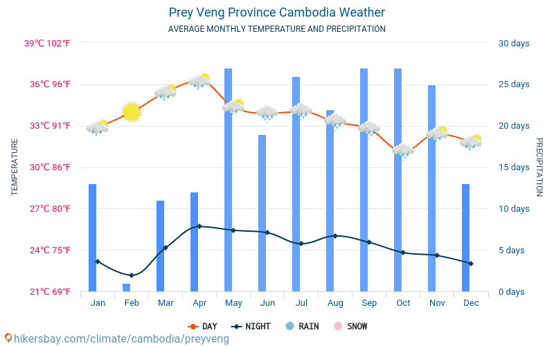 Prey Veng Province - Average Monthly temperatures and weather 2015 - 2019 Average temperature in Prey Veng Province over the years. Average Weather in Prey Veng Province, Cambodia.