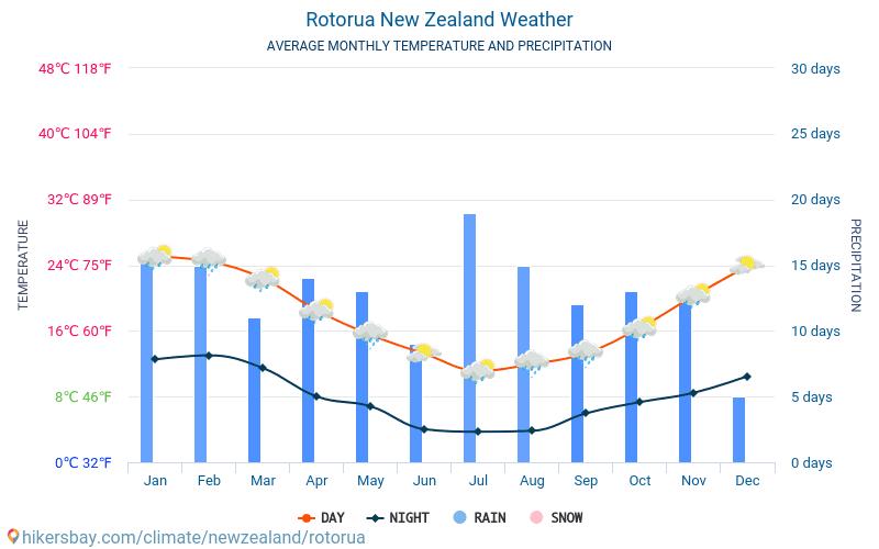 Rotorua - Średnie miesięczne temperatury i pogoda 2015 - 2018 Średnie temperatury w Rotorua w ubiegłych latach. Historyczna średnia pogoda w Rotorua, Nowa Zelandia.