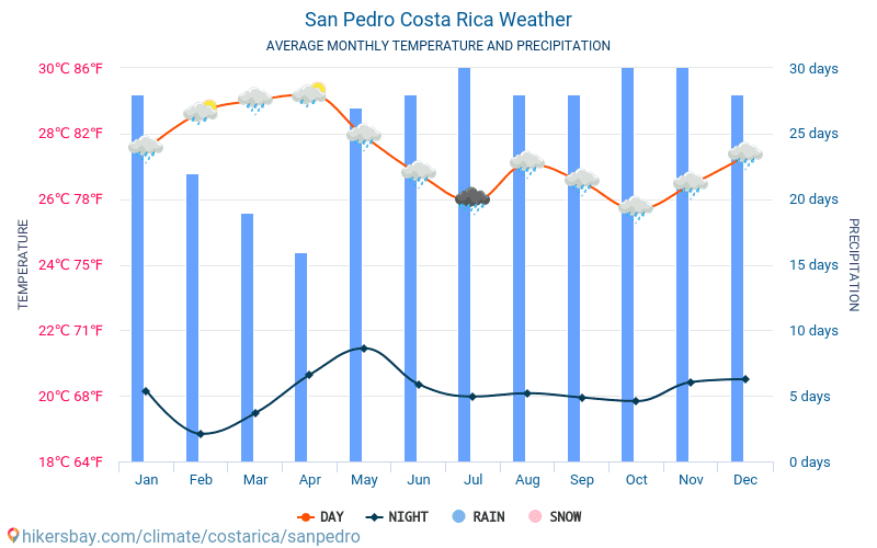 San Pedro - Average Monthly temperatures and weather 2015 - 2018 Average temperature in San Pedro over the years. Average Weather in San Pedro, Costa Rica.