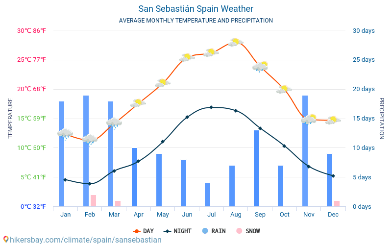 San Sebastián - Average Monthly temperatures and weather 2015 - 2018 Average temperature in San Sebastián over the years. Average Weather in San Sebastián, Spain.
