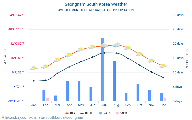 Seongnam - Average Monthly temperatures and weather 2015 - 2018 Average temperature in Seongnam over the years. Average Weather in Seongnam, South Korea.
