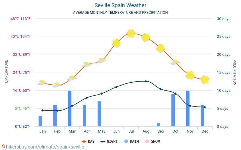 Севілья - Середні щомісячні температури і погода 2015 - 2019 Середня температура в Севілья протягом багатьох років. Середній Погодні в Севілья, Іспанія.