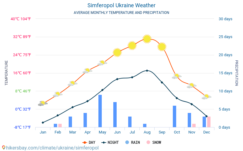 Simferopol - Average Monthly temperatures and weather 2015 - 2018 Average temperature in Simferopol over the years. Average Weather in Simferopol, Ukraine.