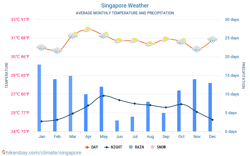 Singapore - Average Monthly temperatures and weather 2015 - 2018 Average temperature in Singapore over the years. Average Weather in Singapore.