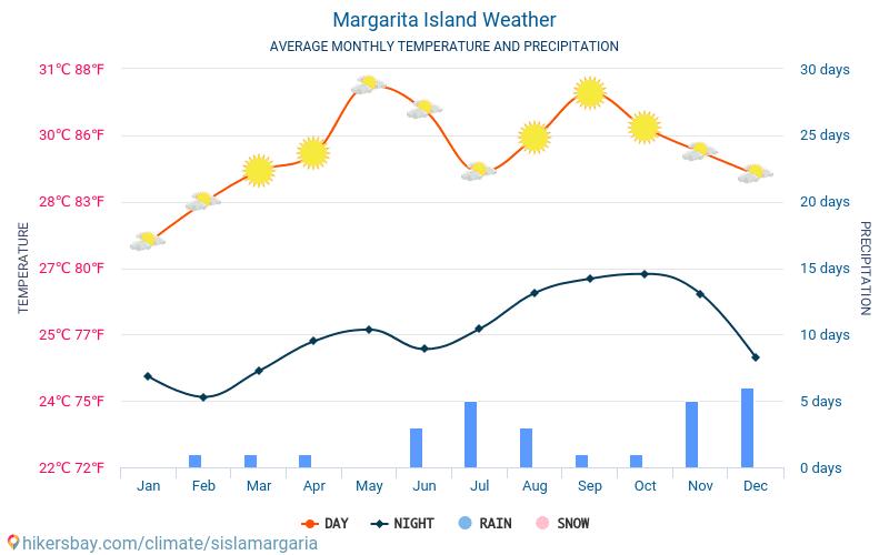 Margarita Island - Average Monthly temperatures and weather 2015 - 2018 Average temperature in Margarita Island over the years. Average Weather in Margarita Island.