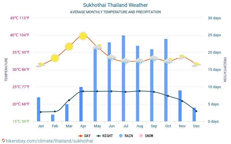 Sukhothai - Mēneša vidējā temperatūra un laika 2015 - 2018 Vidējā temperatūra ir Sukhothai pa gadiem. Vidējais laika Sukhothai, Taizeme.