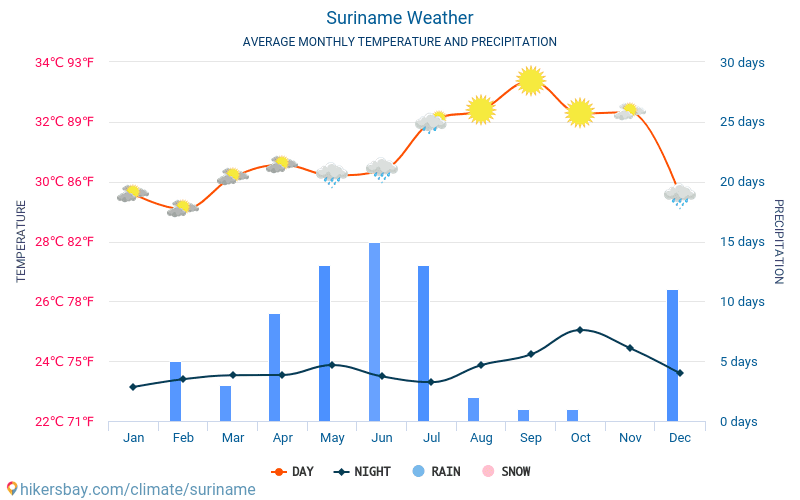 Suriname - Average Monthly temperatures and weather 2015 - 2018 Average temperature in Suriname over the years. Average Weather in Suriname.