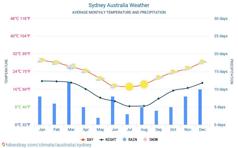 Sydney - Średnie miesięczne temperatury i pogoda 2015 - 2019 Średnie temperatury w Sydney w ubiegłych latach. Historyczna średnia pogoda w Sydney, Australia.
