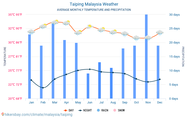Taiping - Average Monthly temperatures and weather 2015 - 2018 Average temperature in Taiping over the years. Average Weather in Taiping, Malaysia.