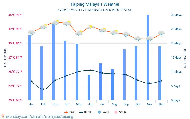 Taiping - Nhiệt độ trung bình hàng tháng và thời tiết 2015 - 2018 Nhiệt độ trung bình ở Taiping trong những năm qua. Thời tiết trung bình ở Taiping, Malaysia.