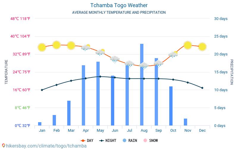 Tchamba - Průměrné měsíční teploty a počasí 2015 - 2018 Průměrná teplota v Tchamba v letech. Průměrné počasí v Tchamba, Togo.