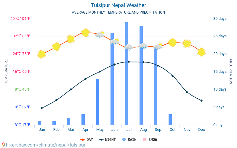Tulsipur - Average Monthly temperatures and weather 2015 - 2018 Average temperature in Tulsipur over the years. Average Weather in Tulsipur, Nepal.