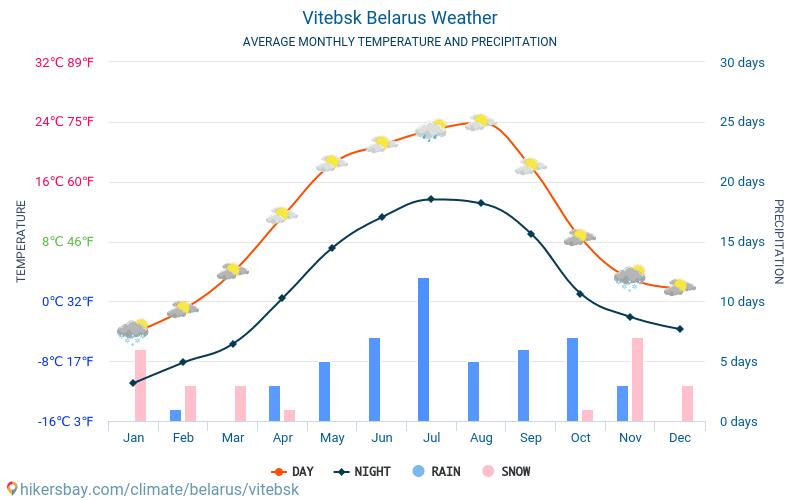 Vitebsk - Průměrné měsíční teploty a počasí 2015 - 2018 Průměrná teplota v Vitebsk v letech. Průměrné počasí v Vitebsk, Bělorusko.